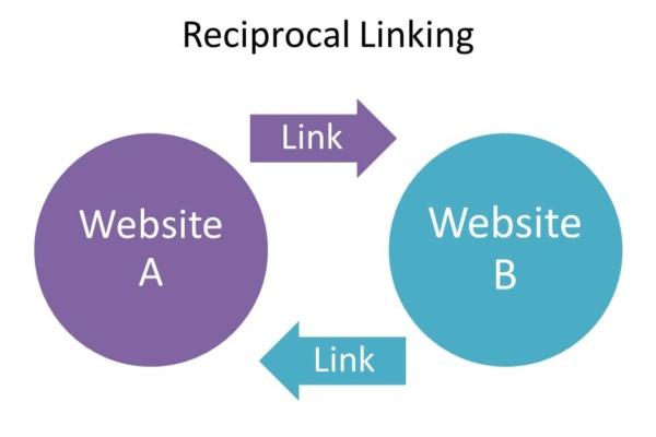 Reciprocal link diagram